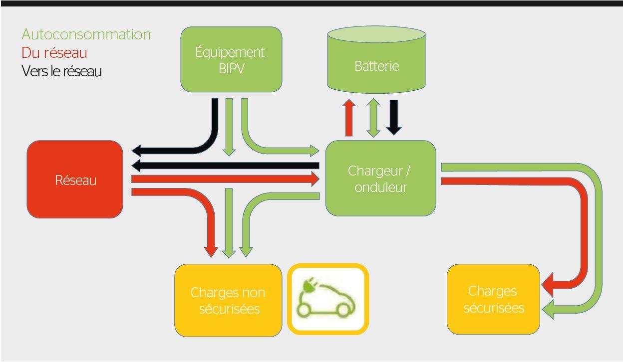 Gestion d'un microgrid