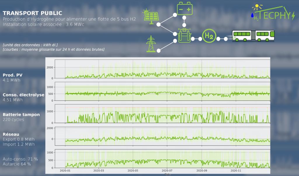 La production photovoltaïque (courbe 1) alimente les électrolyseurs (courbe 2). Un système de batteries temporise les pics de production et les pics de demande (courbe 3) et le réseau complète au besoin (courbe 4).